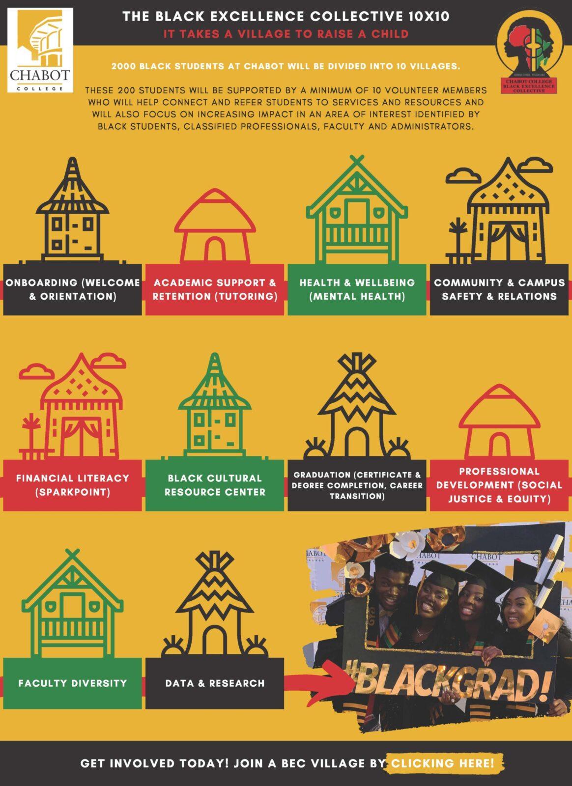The Black Excellence Collective (BEC) 10×10 Village Teams